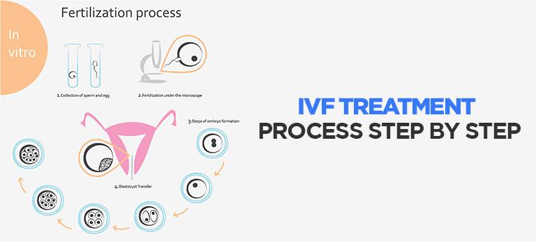ivf-process-step-by-step
